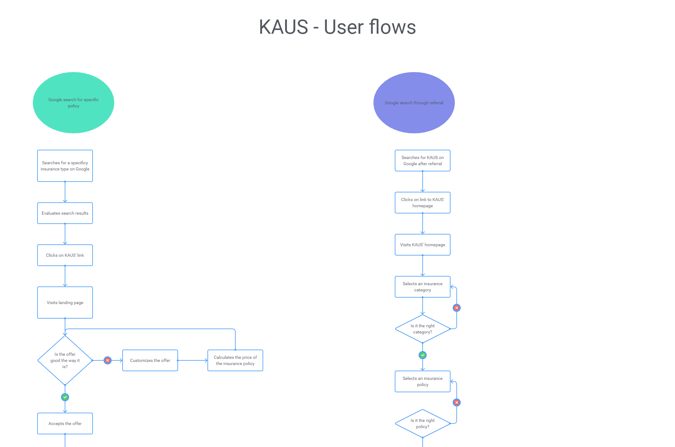 KAUS-User-flows_preview