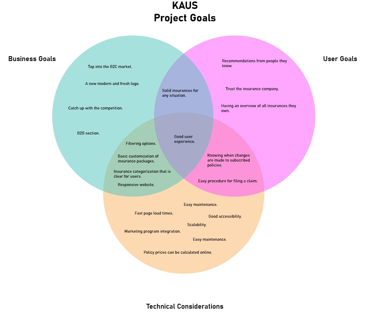 project_goals_2019-10-20