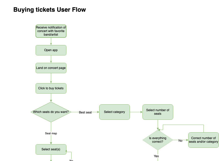 Adding-a-feature-to-Apple-Music_user_flow_v20200310_preview